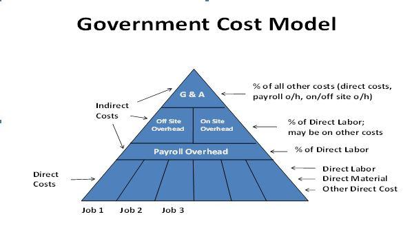 Gov't Cost Model image